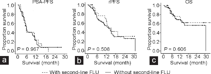 Figure 3: The therapeutic efficacy of Abi in patients with or without the prior switching of treatment to second-line FLU. (a) The Kaplan–Meier curve shows the PSA-PFS from the initiation of Abi to progression. (b) The Kaplan–Meier curve shows the rPFS from the initiation of Abi to progression. (c) The Kaplan–Meier curve shows the OS from the initiation of Abi to death. PSA: prostate-specific antigen; PFS: progression-free survival; rPFS: radiographic progression-free survival; Abi: abiraterone acetate; FLU: flutamide; OS: overall survival.