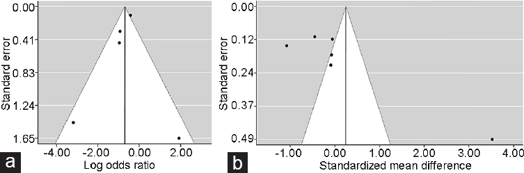 Figure 3: Funnel plots of an overall analysis of the relationship of spinal cord injury with (<b>a</b>) prostate cancer risk and (<b>b</b>) serum prostate-specific antigen (PSA) levels.