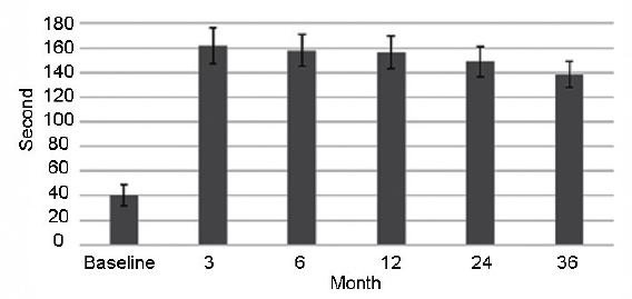 Figure 1: IELTs evaluated at 3, 6, 12, 24, and 36 months after PFM rehabilitation. IELT: intravaginal ejaculatory latency time; PFM: pelvic floor muscle.