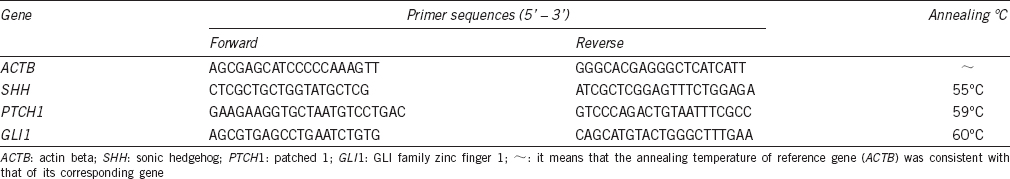 Table 1: Primer sequences used for real-time PCR