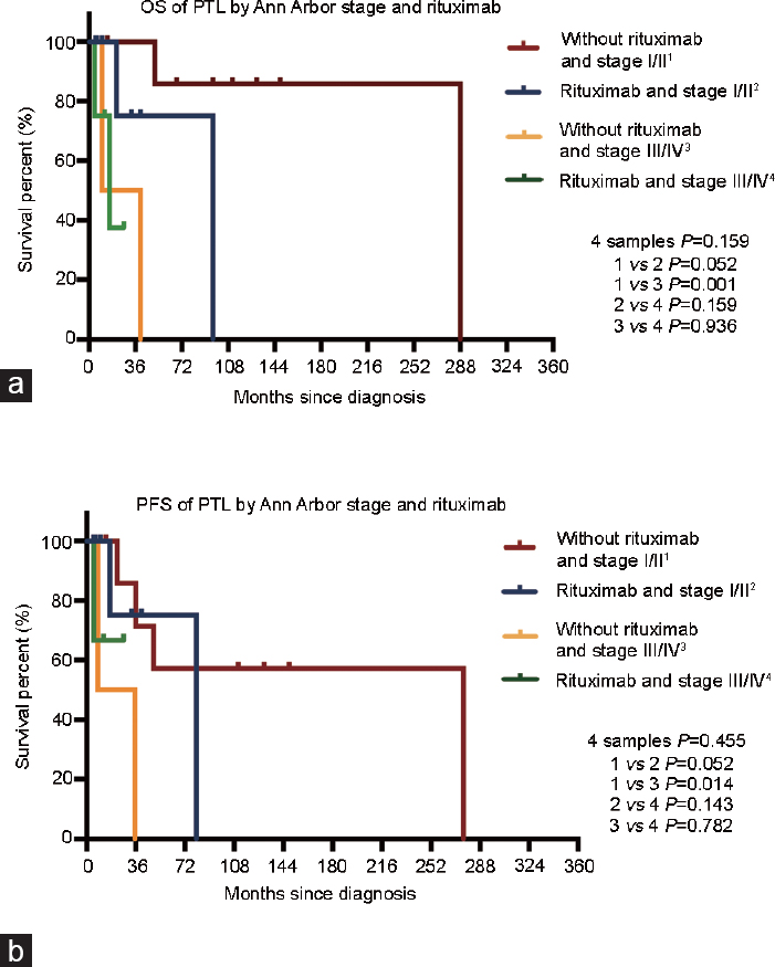 The survival and prognostic factors of primary testicular