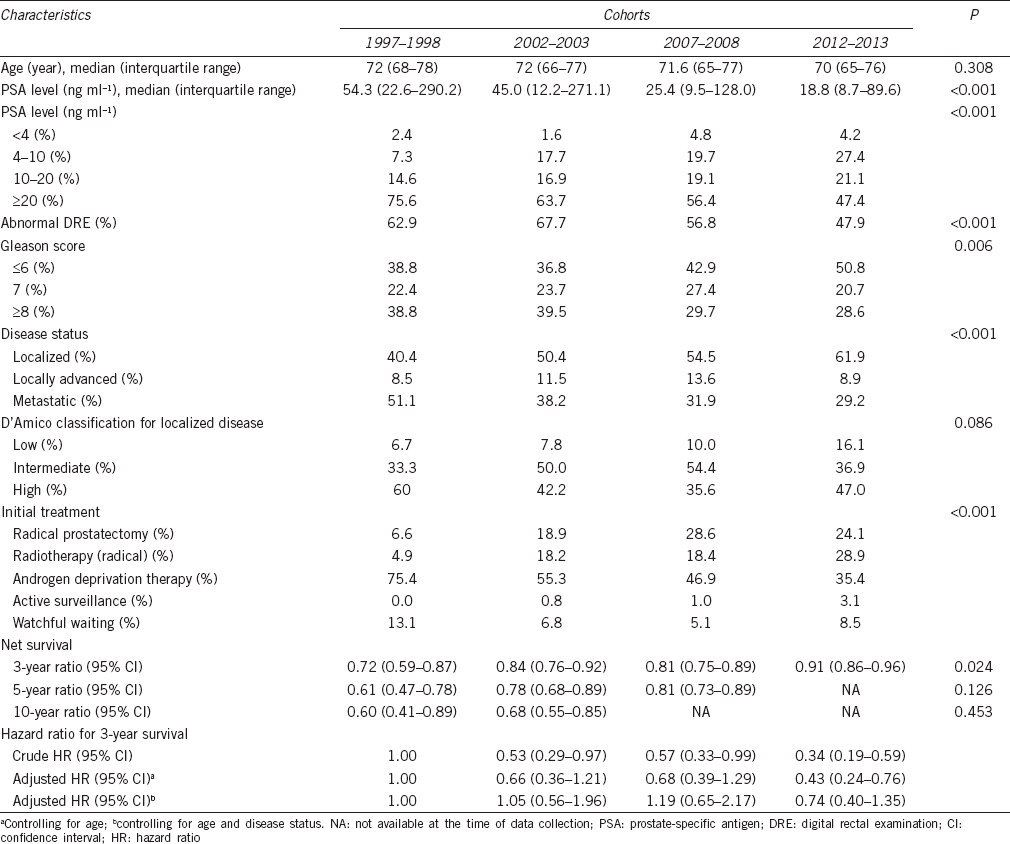 Table 1: Demographic information, survival, and hazard ratio of the four cohorts of patients
