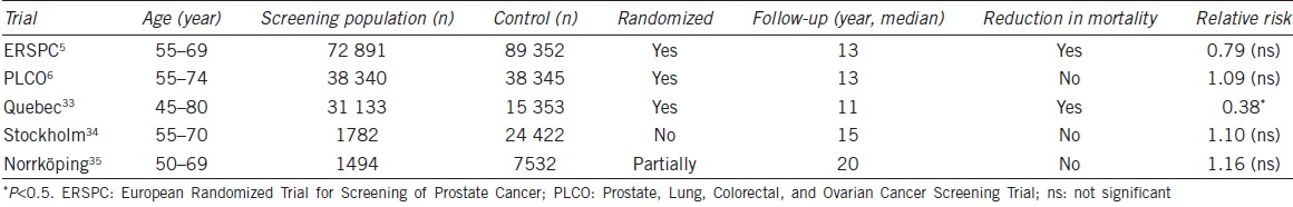 Table 1: Prostate-specific antigen screening trials