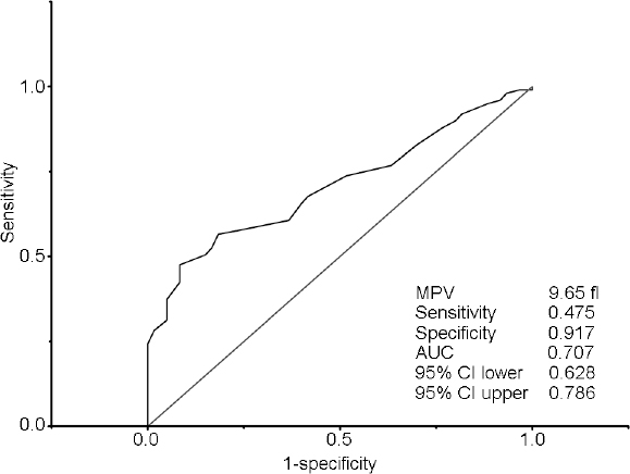 Figure 3: Receiver operating characteristic curve of MPV for predicting arteriogenic erectile dysfunction. MPV: mean platelet volume; AUC: area under the curve; CI: confidence interval.