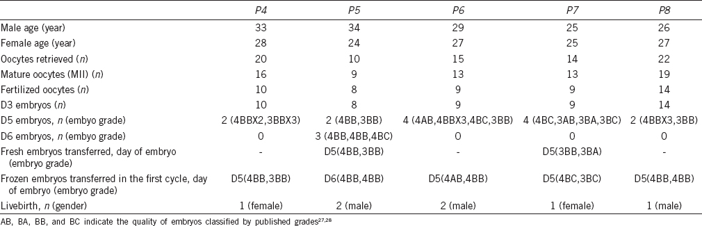 Novel DPY19L2 variants in globozoospermic patients and the