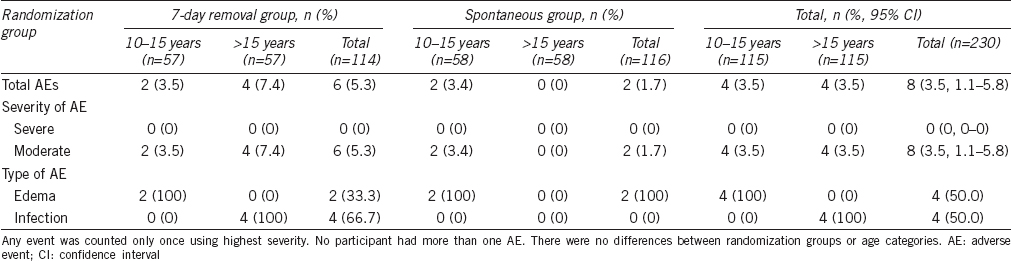Table 2: Adverse events by randomization group and age category