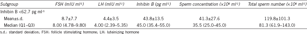 Table 5: Mean±standard deviation and median (25% quartile [Q1] –75% quartile [Q3]) of gonadotropin and inhibin B levels, sperm concentration and total sperm number in the testicular cancer subgroup of patients with inhibin B <62.7 pg ml<sup>-1</sup>