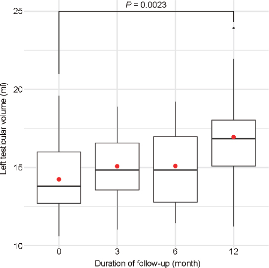 Figure 2: Graphical representation of changes in left testicular volume following percutaneous treatment of left varicocele in patients with left testicular hypotrophy. Boxplots describe the median and interquartile range; the red dot is the mean. Wilcoxon rank-sum test was used to assess the statistical difference between the means.