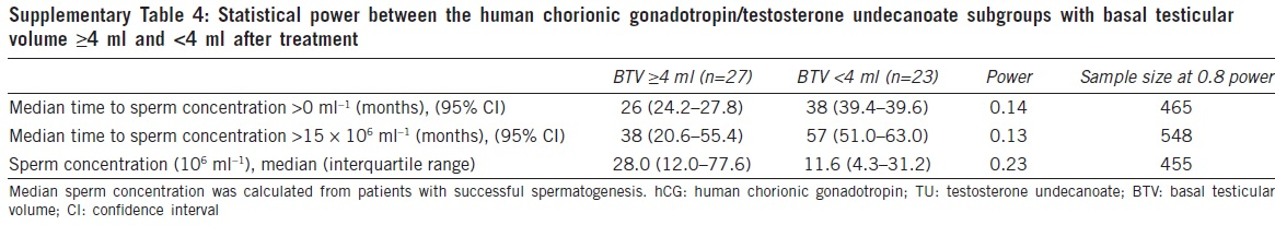 Testosterone undecanoate supplementation together with human