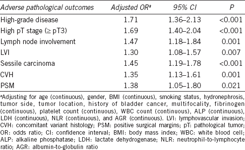 Table 2: Binary and multivariate logistic regression analysis for fibrinogen level (continuous variable) for pathological outcomes when adjusting for preoperative confounders