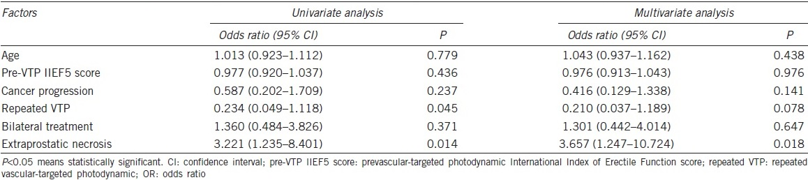 Table 3: Factors influencing erectile dysfunction treatment instauration using univariate and multivariate analyses